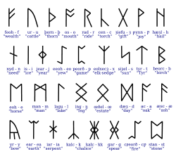 250px-Anglosaxonrunes.svg